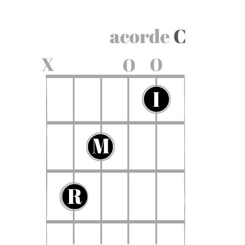Como tocar violão no acorde C